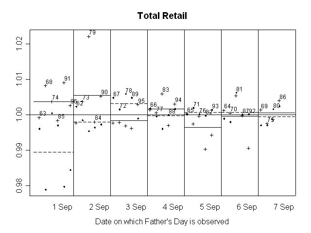 GRAPH 2. RATIO OF SEASONALLY ADJUSTED RETAIL TURNOVER TO TREND, Total retail