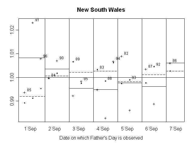 GRAPH 10. RATIO OF SEASONALLY ADJUSTED RETAIL TURNOVER TO TREND, New South Wales