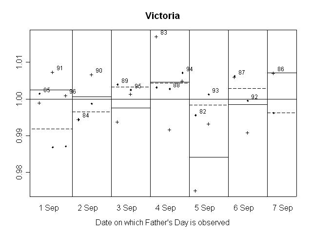 GRAPH 11. RATIO OF SEASONALLY ADJUSTED RETAIL TURNOVER TO TREND, Victoria