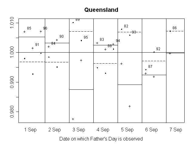 GRAPH 12. RATIO OF SEASONALLY ADJUSTED RETAIL TURNOVER TO TREND, Queensland