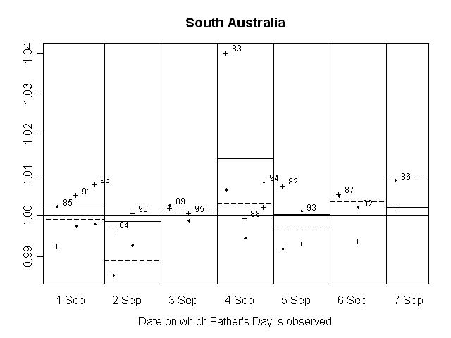 GRAPH 13. RATIO OF SEASONALLY ADJUSTED RETAIL TURNOVER TO TREND, South Australia
