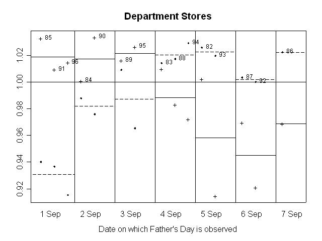 GRAPH 4. RATIO OF SEASONALLY ADJUSTED RETAIL TURNOVER TO TREND, Department Stores
