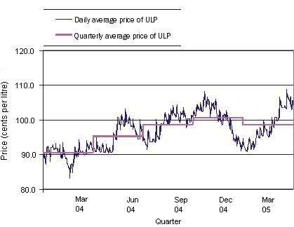 This picture shows how the daily petrol price is converted into a quarterly average price for petrol