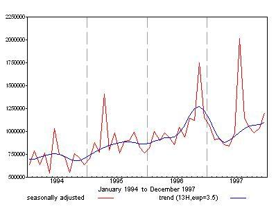 Graph showing seasonally adjusted and trend value of Australian non-residential building approvals for the period 1994 to 1999