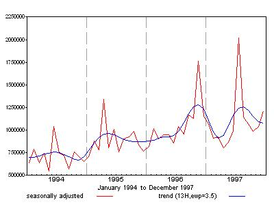 Graph showing seasonally adjusted and trend value of Australian non-residential building approvals for the period 1994 to 1999 without an extreme correction at July 1997 or April 1995