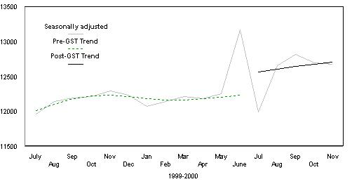 Graph showing Retail Trade seasonally adjusted and trend series for the period July 1999 to November 2000. Two trend series are plotted, one shows the Pre-GST estimate and the other series is the post-GST estimate.