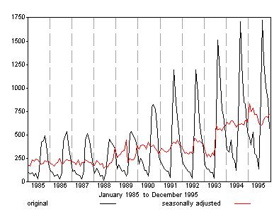 Graph showing P.A.Y.E. original and seasonally adjusted for the period 1985 to 1995. The Seasonally adjusted series is plotted with the correction for seasonal breaks