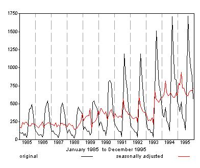 Graph showing P.A.Y.E. original and seasonally adjusted for the period 1985 to 1995. The Seasonally adjusted series is plotted without the correction for seasonal breaks.
