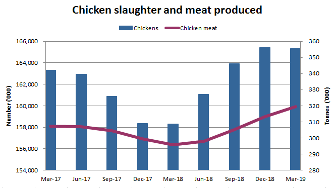 Image: Graph showing chicken slaughter and meat produced in Australia since March 2017