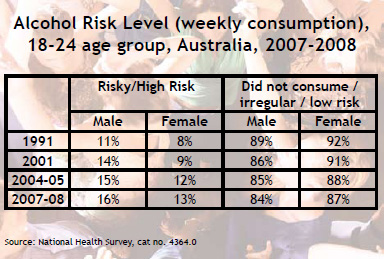 Alcohol Risk Level (weekly consumption), 18-24 age group, Australia, 2007-2008