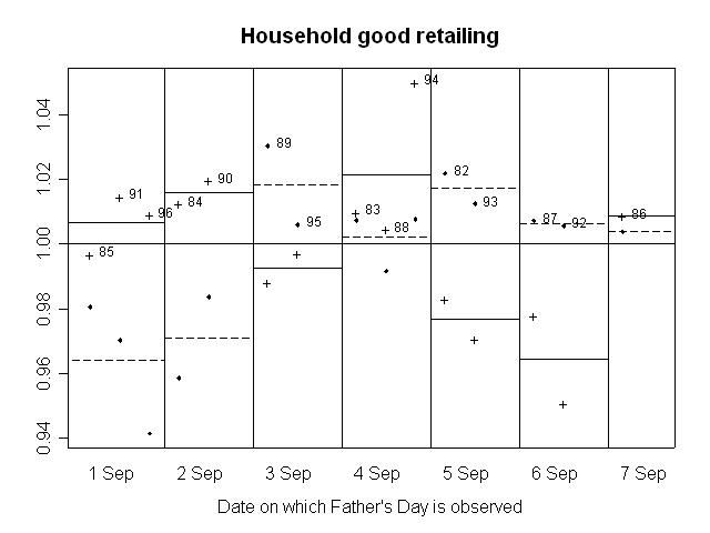 GRAPH 6. RATIO OF SEASONALLY ADJUSTED RETAIL TURNOVER TO TREND, Household good retailing