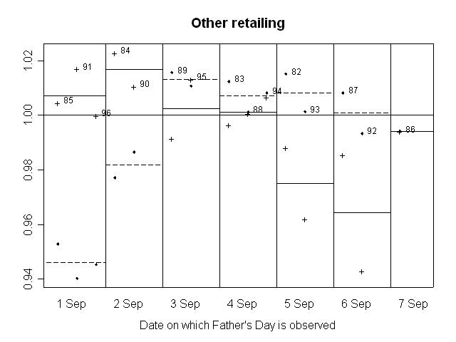 GRAPH 8. RATIO OF SEASONALLY ADJUSTED RETAIL TURNOVER TO TREND, Other retailing