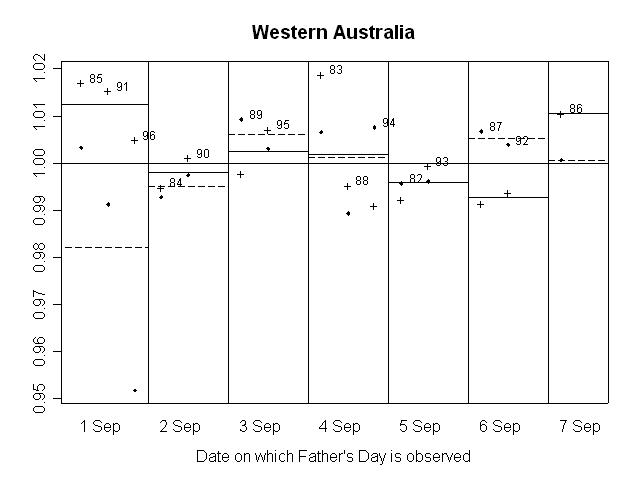 GRAPH 14. RATIO OF SEASONALLY ADJUSTED RETAIL TURNOVER TO TREND, Western Australia