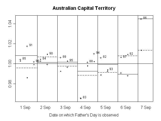 GRAPH 17. RATIO OF SEASONALLY ADJUSTED RETAIL TURNOVER TO TREND, Australian Capital Territory