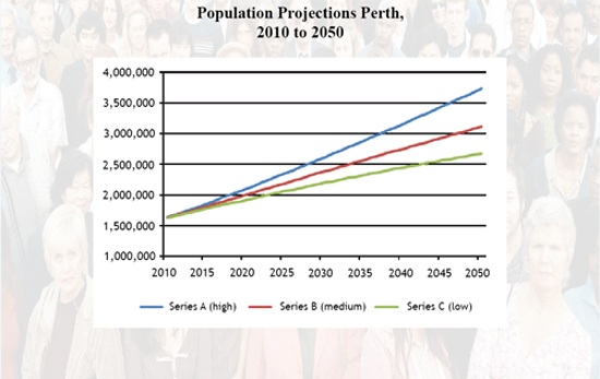 Population Projection Perth 2010 to 2050