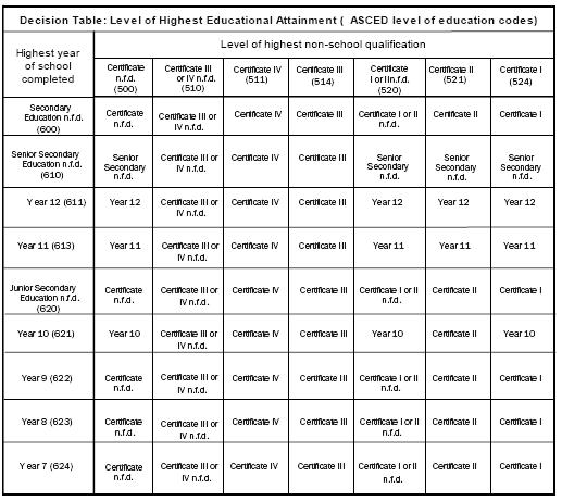 Diagram: This table cross-tabulates highest level of school completed by highest level of non-school qualfication to define the decision pattern for level of highest educational attainment