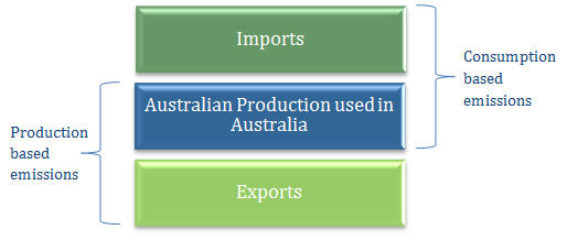 Image: This image shows how Imports, Australian Production used in Australia and Exports affect production and consumption based emissions