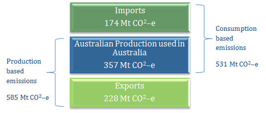 Image: This image shows how much CO2 emissions were induced by Imports, Australian Production used in Australia and Exports and their effect on production and consumption based emissions