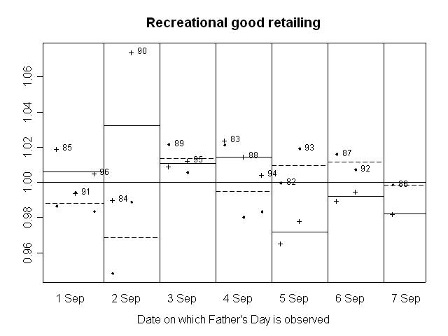 GRAPH 7. RATIO OF SEASONALLY ADJUSTED RETAIL TURNOVER TO TREND, Recreational good retailing