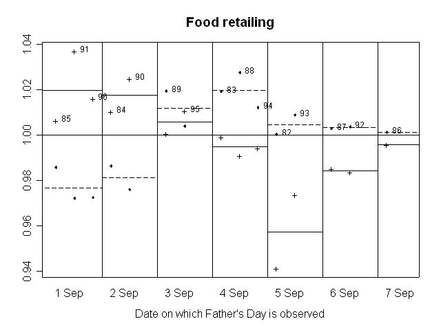 GRAPH 3. RATIO OF SEASONALLY ADJUSTED RETAIL TURNOVER TO TREND, Food retailing