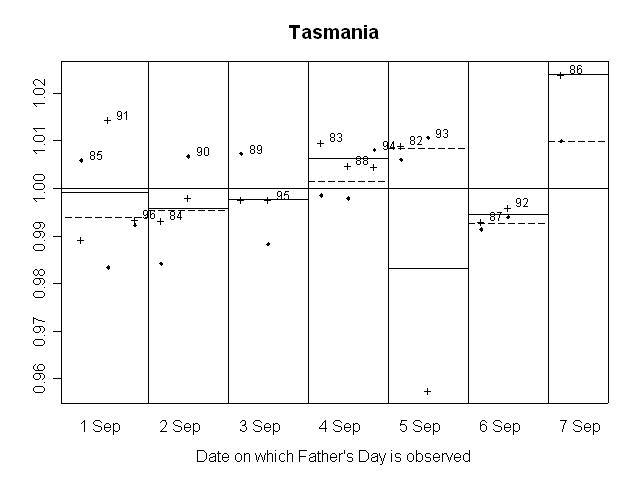 GRAPH 15. RATIO OF SEASONALLY ADJUSTED RETAIL TURNOVER TO TREND, Tasmania