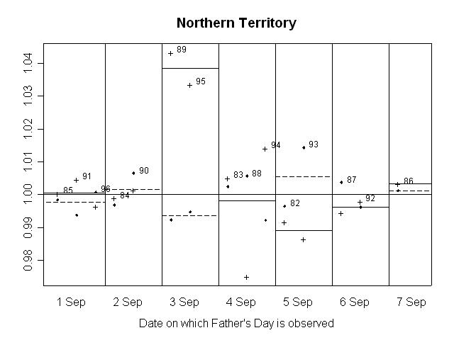 GRAPH 16. RATIO OF SEASONALLY ADJUSTED RETAIL TURNOVER TO TREND, Northern Territory