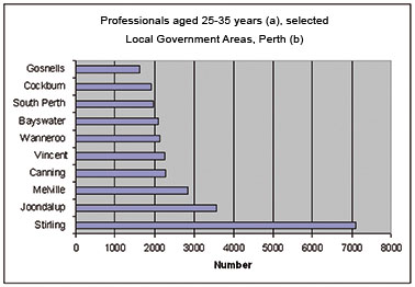 Graph: Professionals aged 25-35 years - Perth