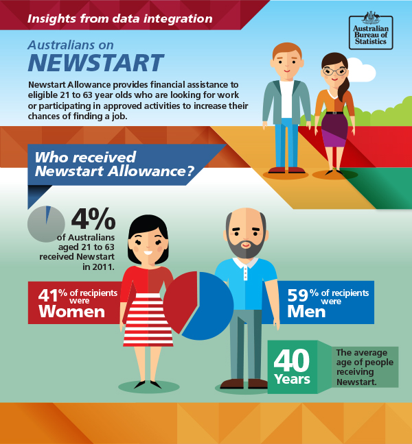 Image: Infographic about which Australians receive Newstart. Data repeated in text below.