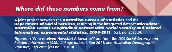 Image: Infographic explaining where the data about Australians on Newstart came from. Repeated in text below.