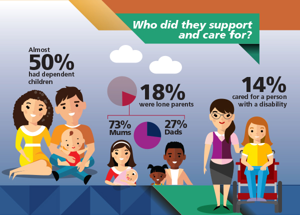 Image: Infographic about who Australians on Newstart support and care for. Data repeated in text below.