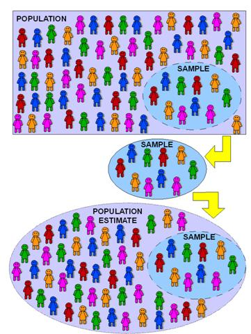 Diagram: populations, samples and estimates