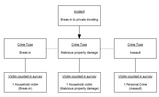 Diagram showing how an incident can be made up of several different crime types, in this case, an incident of break-in that involved two household crimes (break-in and malicious property damage) and one personal crime (physical assault)