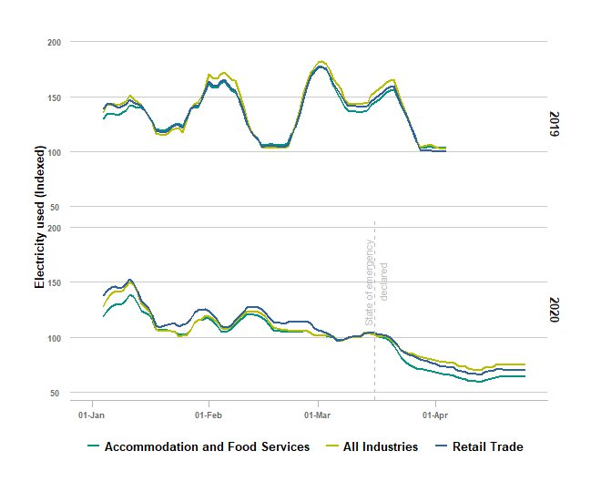 Image: Line graph showing that electricity usage for Accommodation and Food Services, and Retail Trade tracked similarly to All Industries in 2019 and 2020 until March, when these two industries began to reduce usage.