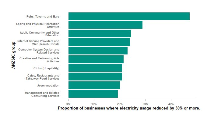 "Image: Bar graph showing the ANZSIC groups with the highest proportion of businesses substantially reducing electricity usage. The top is ""Pubs,  Taverns and Bars"" by a substantial margin."