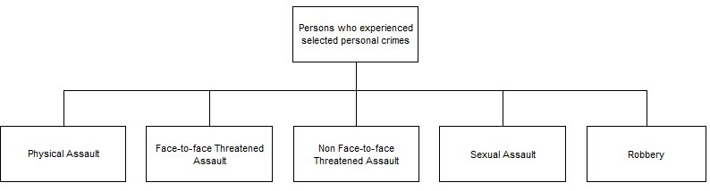 Diagram showing that personal crime is comprised of total assault, robbery and sexual assault. Total assault can be broken down into physical assault and threatened assault (which includes face-to-face and non face-to-face threatened assault)