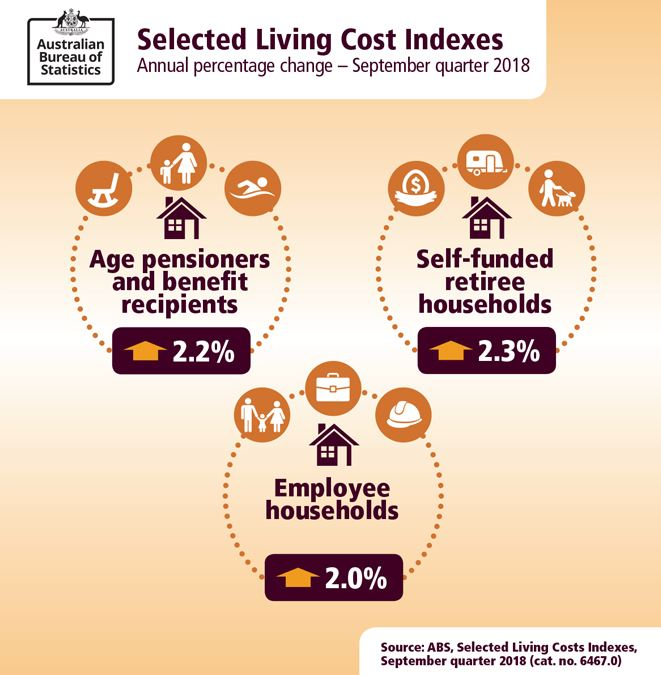 Image: Selected Living Cost Indexes - Annual percentage change September quarter 2018