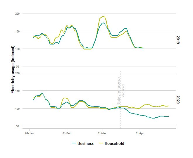 Graph: Household and electricity use trends were similar until mid-March 2020, when business use began a decline compared to household use.