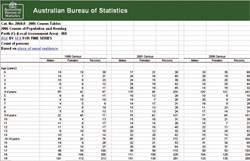 Census Table