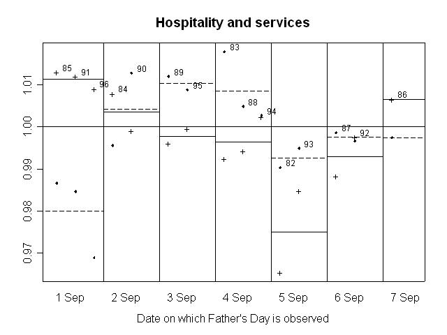 GRAPH 9. RATIO OF SEASONALLY ADJUSTED RETAIL TURNOVER TO TREND, Hospitality and services
