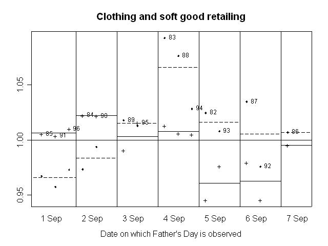 GRAPH 5. RATIO OF SEASONALLY ADJUSTED RETAIL TURNOVER TO TREND, Clothing and soft good retailing