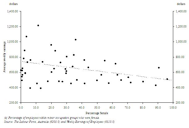 Graph - Relationship between average weekly earnings and percentage of females within mionor occupation groups.