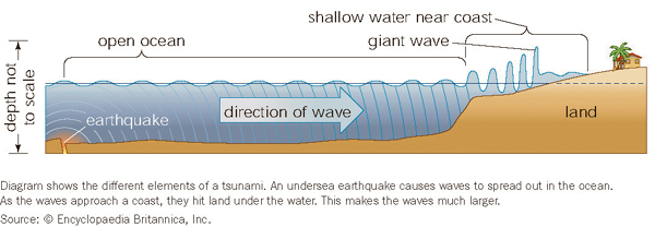 Diagram: 3.1 Britannica tsunami diagram