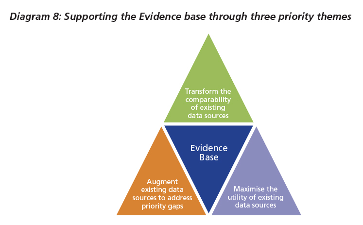 Diagram 8: Supporting the Evidence base through three priority themes