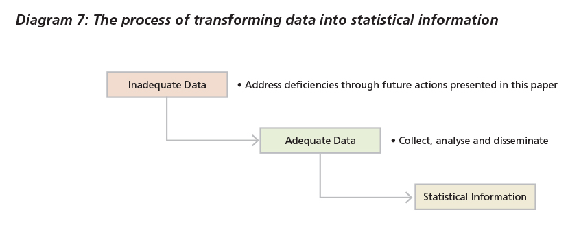 Diagram 7: The process of transforming data into statistical information