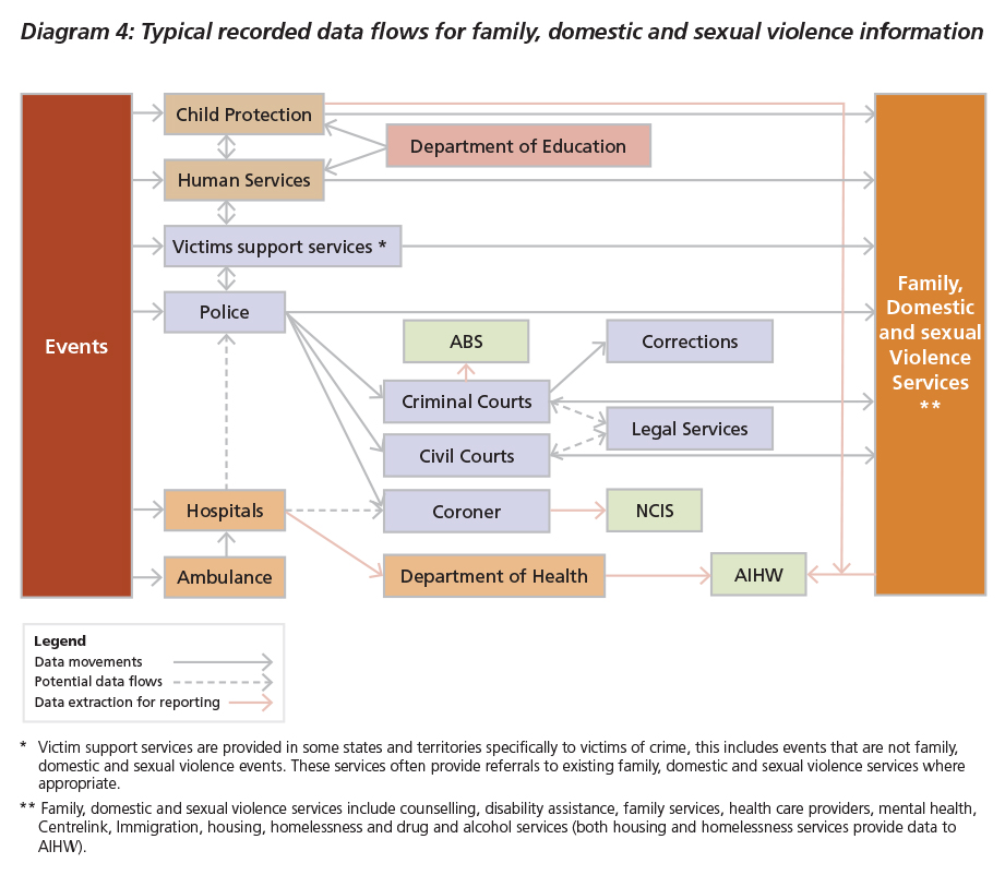 Diagram 4: Typical recorded data flows for family, domestic and sexual violence information