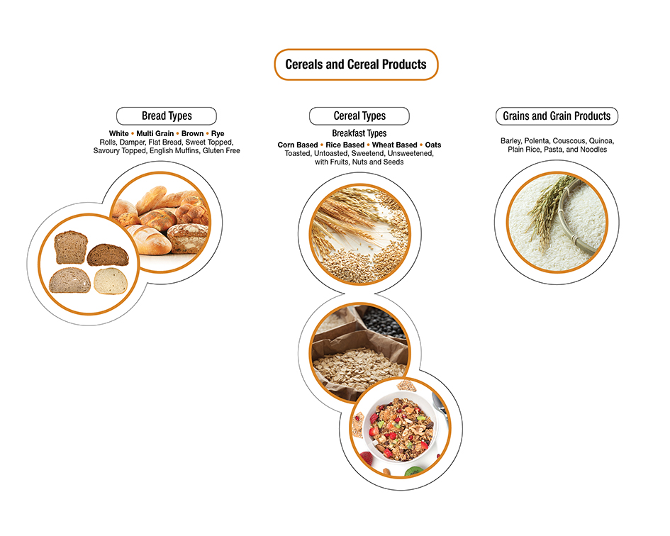 Image: Cereals and Cereal Products