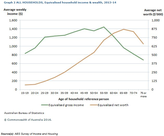 Graph: shows difference between income and wealth by age group. Wealth increases with age, whereas income peaks between 45 and 59 years.