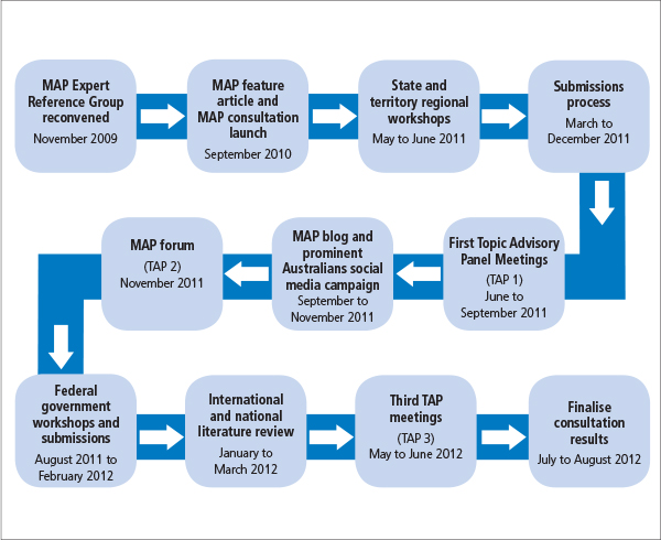 Figure 1.5 MAP consultation process and milestones.