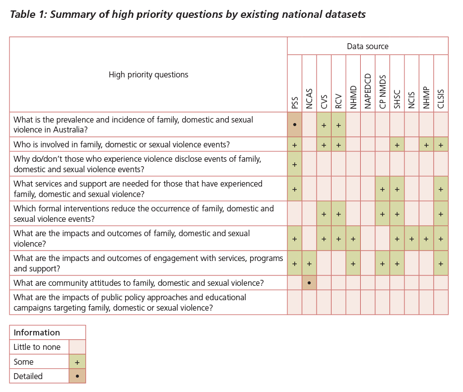 Table 1: Summary of high priority questions by existing national datasets