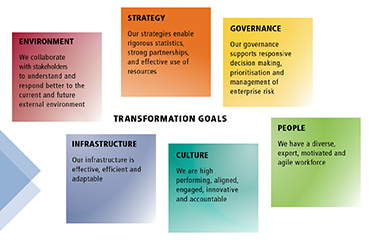 Diagram: Six transformation goals of Environment, Strategy, Governance, Infrastructure, Culture, and People